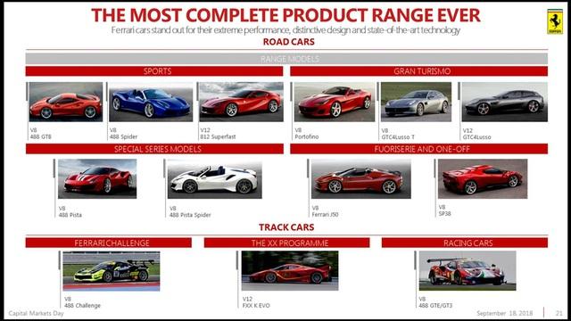Ferrari ra mắt 2 xe mới trong tháng 9, một trong số đó là SUV cạnh tranh Lamborghini Urus? - Ảnh 1.