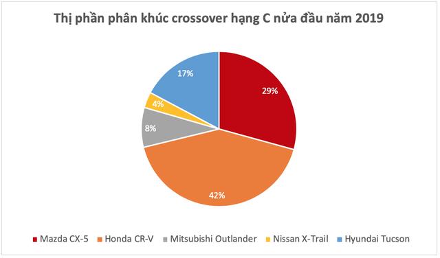 Mazda CX-5 đối đầu Honda CR-V: Chọn công nghệ, tiện nghi hay thực dụng? - Ảnh 1.
