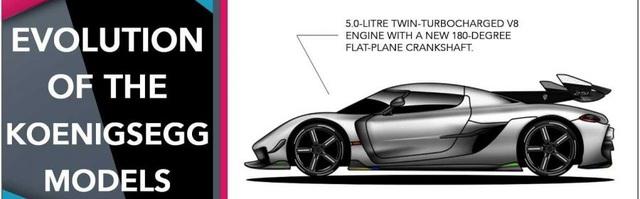 Video: Nhìn lại toàn bộ lịch sử hãng xe Koenigsegg chỉ trong 7 phút - Ảnh 1.