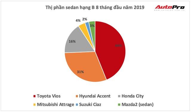 Ra mắt Kia Soluto giá từ 399 triệu đồng: THACO thách thức Toyota Việt Nam - Ảnh 8.