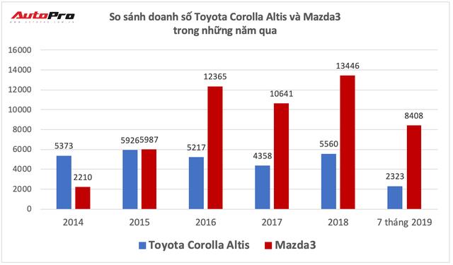 Toyota Corolla Altis tại Việt Nam - từ ngôi vua tới kẻ lép vế trong phân khúc - Ảnh 2.