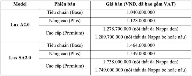 Bộ đôi VinFast Lux thêm phiên bản mới, tăng giá 50 triệu đồng - Ảnh 1.