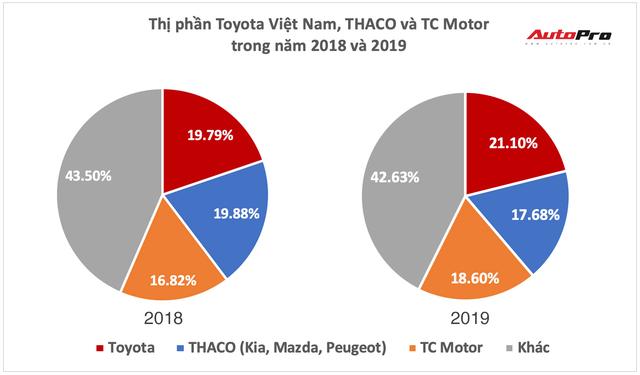 Cuộc đổi ngôi kịch tính làng xe Việt 2019: Hyundai bán vượt THACO, Toyota tăng tốc về nhất - Ảnh 1.