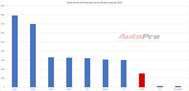 VinFast bàn giao 15.300 ô tô trong năm 2019, dự kiến ra mắt 3 dòng xe mới trong năm nay - Ảnh 2.