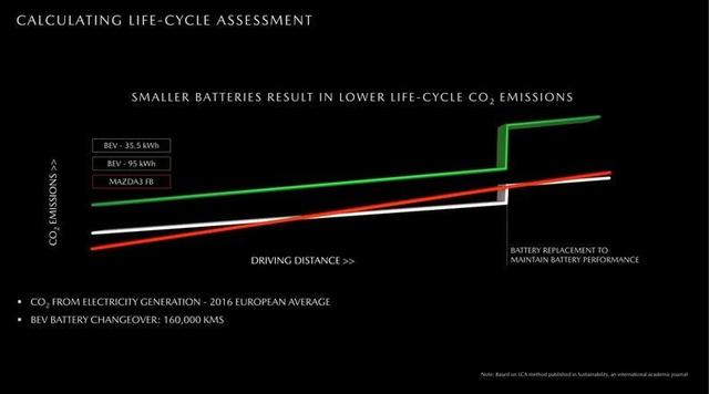 Làm ra xe điện mở cửa như Rolls-Royce nhưng Mazda phải thừa nhận xe điện còn xả thải CO2 nhiều hơn xe xăng - Ảnh 2.