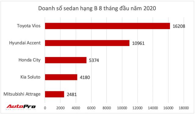 Honda City 2020 lộ diện tại Việt Nam: Tiểu Accord thay đổi toàn diện đe nẹt Toyota Vios - Ảnh 6.