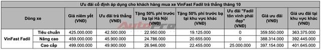 Những điều kiện lý tưởng để mua xe VinFast rẻ như quảng cáo: Khó cho số đông - Ảnh 2.