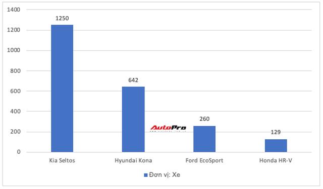 Kia Seltos gấp đôi Kona, Toyota Corolla Cross suýt vượt Mazda CX-5 nhưng không phải xe mới nào cũng hot - Ảnh 5.