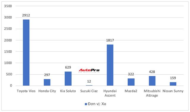 Kia Seltos gấp đôi Kona, Toyota Corolla Cross suýt vượt Mazda CX-5 nhưng không phải xe mới nào cũng hot - Ảnh 3.