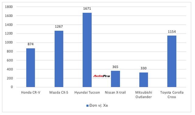 Kia Seltos gấp đôi Kona, Toyota Corolla Cross suýt vượt Mazda CX-5 nhưng không phải xe mới nào cũng hot - Ảnh 8.