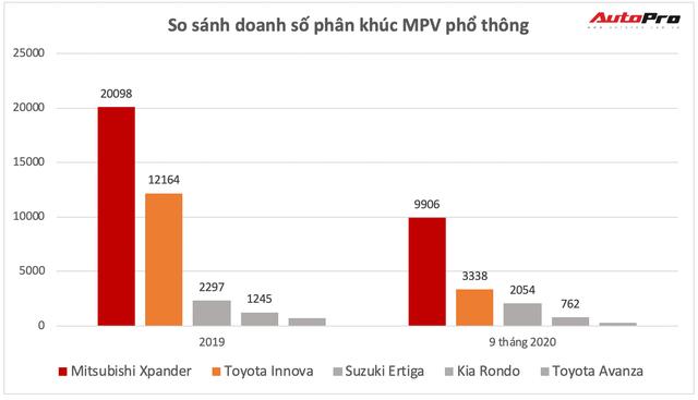 Toyota Innova và bài toán khó lấy lại ngôi vương từ Mitsubishi Xpander - Ảnh 3.