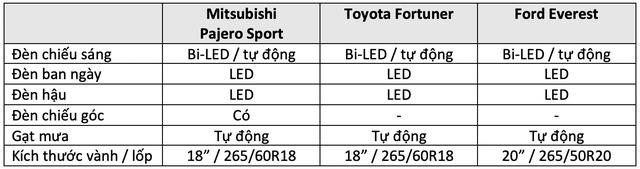 Pajero Sport đấu Fortuner và Everest: Cuộc đua trang bị của tam mã SUV giá hơn 1 tỷ đồng tại Việt Nam - Ảnh 2.