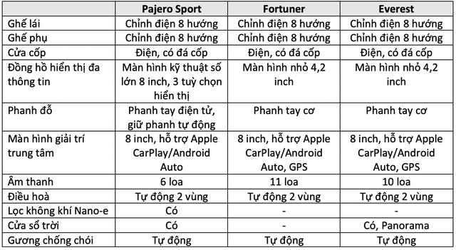 Pajero Sport đấu Fortuner và Everest: Cuộc đua trang bị của tam mã SUV giá hơn 1 tỷ đồng tại Việt Nam - Ảnh 4.