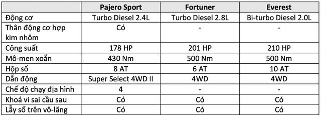 Pajero Sport đấu Fortuner và Everest: Cuộc đua trang bị của tam mã SUV giá hơn 1 tỷ đồng tại Việt Nam - Ảnh 6.