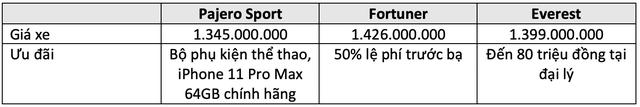 Pajero Sport đấu Fortuner và Everest: Cuộc đua trang bị của tam mã SUV giá hơn 1 tỷ đồng tại Việt Nam - Ảnh 9.