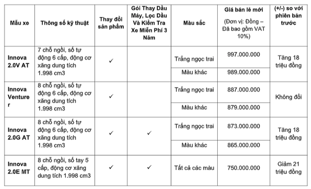 Toyota Innova nâng cấp tại Việt Nam: Bản dịch vụ thêm trang bị, giảm giá cả chục triệu đồng cạnh tranh Mitsubishi Xpander - Ảnh 4.