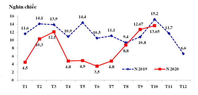 Việt Nam nhập khẩu lượng lớn ô tô từ Thái Lan và Indonesia  - Ảnh 1.