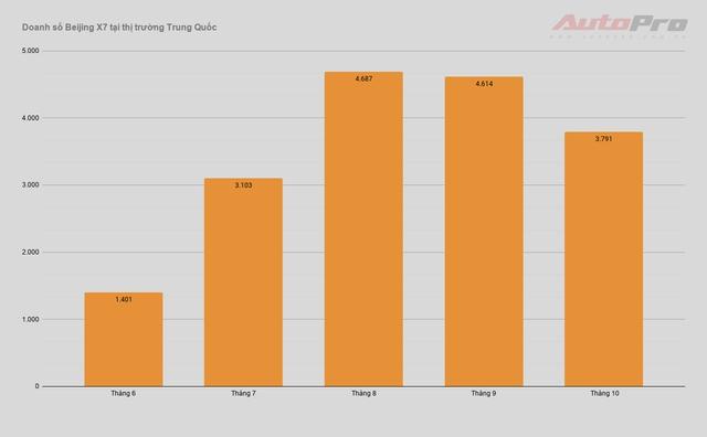 Ô tô Trung Quốc đang bán tại Việt Nam thảm hại ở quê nhà, Zotye Z8 và BAIC Q7 không bán nổi 1 xe - Ảnh 2.