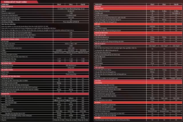 Chênh 70 triệu đồng, 3 phiên bản Honda City 2020 khác biệt những gì? - Ảnh 1.