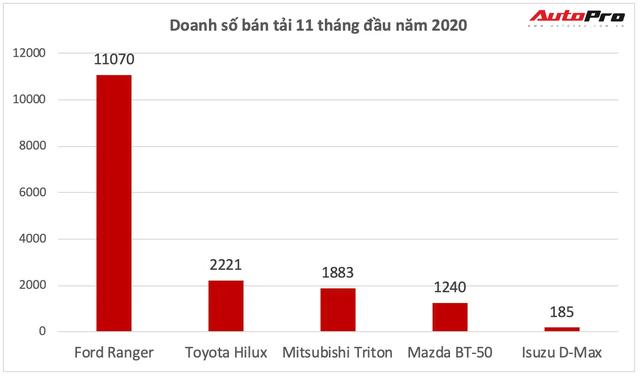 Ba mẫu xe khiến các đối thủ ngửi khói tại Việt Nam: Xpander gây choáng khi bán gấp 3 cựu vua doanh số - Ảnh 4.