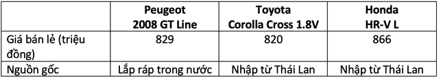 Hơn 800 triệu, mua Peugeot 2008, Toyota Corolla Cross hay Honda HR-V: Đây là bảng so sánh giúp bạn tìm ra câu trả lời - Ảnh 11.