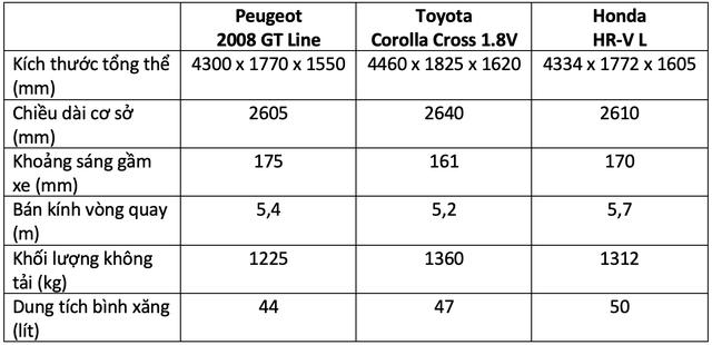 Hơn 800 triệu, mua Peugeot 2008, Toyota Corolla Cross hay Honda HR-V: Đây là bảng so sánh giúp bạn tìm ra câu trả lời - Ảnh 2.