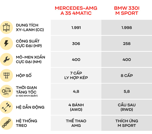 Có 2,5 tỷ đồng mua xe thể thao, chọn Mercedes-AMG A 35 4Matic hay BMW 330i M Sport? - Ảnh 1.