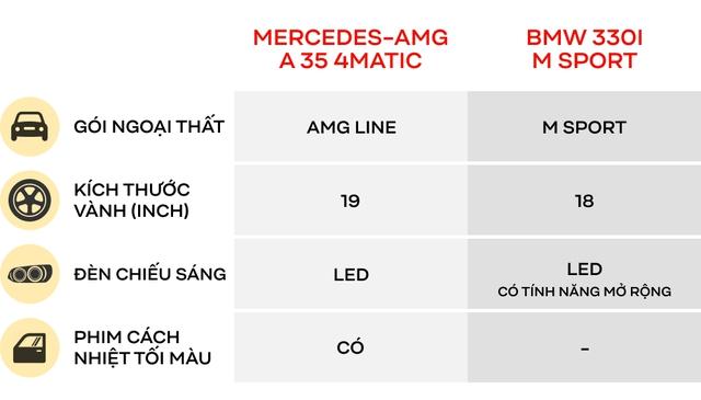 Có 2,5 tỷ đồng mua xe thể thao, chọn Mercedes-AMG A 35 4Matic hay BMW 330i M Sport? - Ảnh 3.