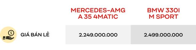 Có 2,5 tỷ đồng mua xe thể thao, chọn Mercedes-AMG A 35 4Matic hay BMW 330i M Sport? - Ảnh 6.