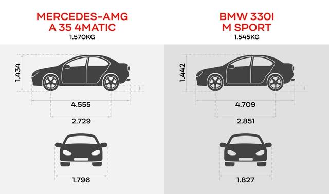 Có 2,5 tỷ đồng mua xe thể thao, chọn Mercedes-AMG A 35 4Matic hay BMW 330i M Sport? - Ảnh 2.