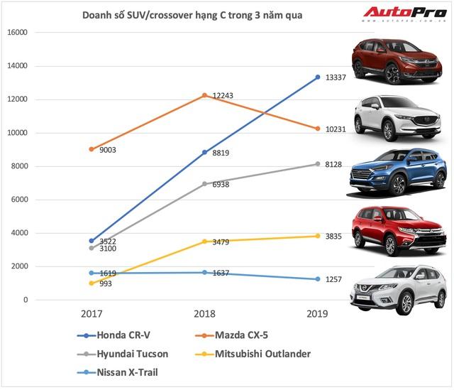 Rộ tin đồn Honda CR-V 2020 lắp ráp tại Việt Nam, tăng sức áp đảo Mazda CX-5 - Ảnh 3.