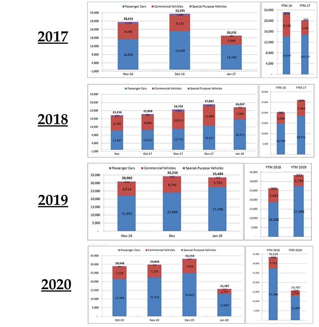Mở màn năm 2020, thị trường ô tô sụt giảm 50% - Ảnh 1.