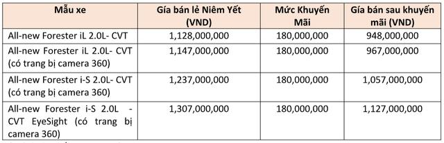 Subaru Forester giảm giá gần 200 triệu đồng tại Việt Nam - Lần đầu giá dưới 1 tỷ đồng, quyết đấu cặp đôi Mazda CX-5 và Honda CR-V - Ảnh 1.
