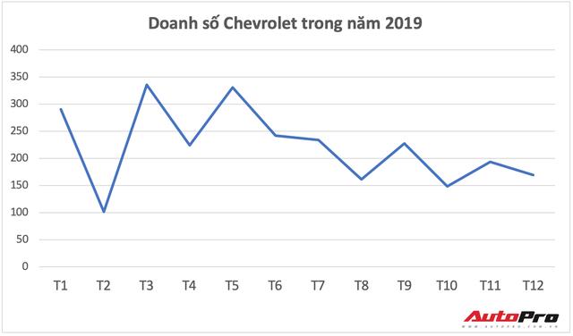 Chevrolet dừng sản xuất tại Thái Lan và những tác động tới Việt Nam - Ảnh 3.