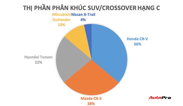 Những mẫu xe đe doạ Honda CR-V nhưng Mazda CX-5 mới phải lo sợ: Hiện tượng Tucson và tân binh của VinFast, Toyota - Ảnh 1.