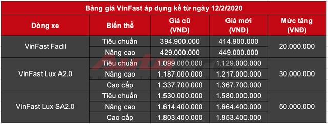 Sau 9.000 km, Vinfast Lux A2.0 được bán lại với giá chưa tới 1 tỷ đồng - Ảnh 1.