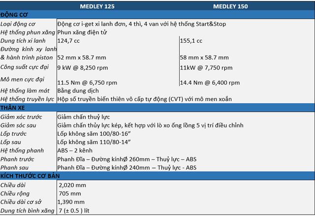 Ra mắt Piaggio Medley 2020 - Đấu Honda SH bằng giá bán từ 75 triệu đồng - Ảnh 7.