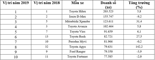 10 xe bán chạy nhất Đông Nam Á: 4 mẫu ế bậc nhất Việt Nam - Ảnh 1.
