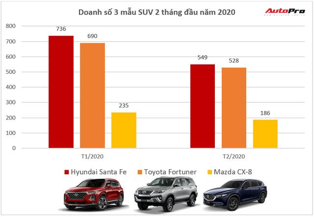 Giảm giá trăm triệu, Toyota Fortuner và Mazda CX-8 vẫn để Hyundai Santa Fe vượt mặt tại Việt Nam - Ảnh 3.
