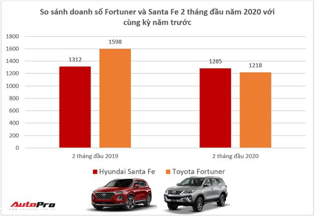 Giảm giá trăm triệu, Toyota Fortuner và Mazda CX-8 vẫn để Hyundai Santa Fe vượt mặt tại Việt Nam - Ảnh 2.