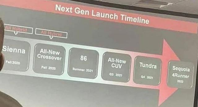 Toyota lộ tiến trình ra mắt xe mới: Có 2 xe gầm cao hoàn toàn mới và Camry mới - Ảnh 1.