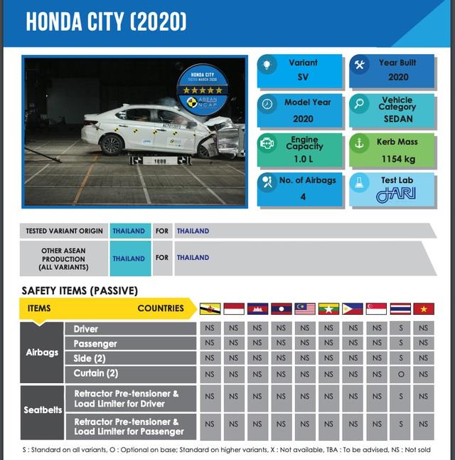 Lộ thông tin Honda City 2020 sẽ không nhập Thái Lan như lời đồn, có thể được lắp ráp ngay tại Việt Nam - Ảnh 1.