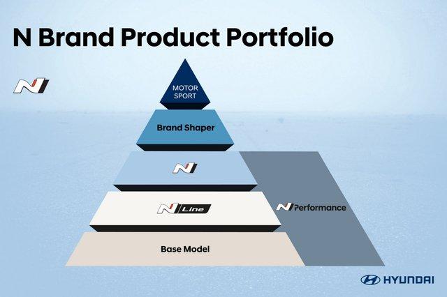 Hyundai Elantra đã đẹp, bản hiệu suất cao N Line sắp ra mắt còn đẹp hơn trong teaser mới nhất - Ảnh 4.