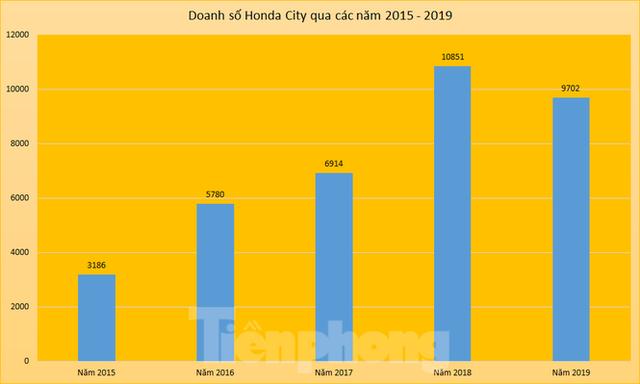 Honda sắp trắng ô tô lắp ráp tại Việt Nam? - Ảnh 2.