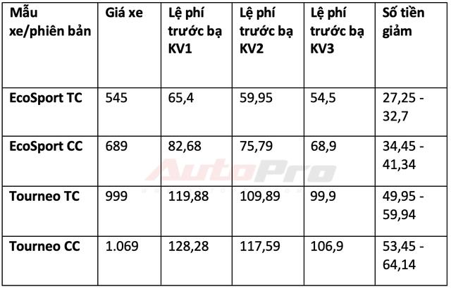 Chi tiết mức giảm trước bạ các dòng xe lắp ráp trong nước: Từ 15 triệu đến gần 300 triệu đồng - Ảnh 18.