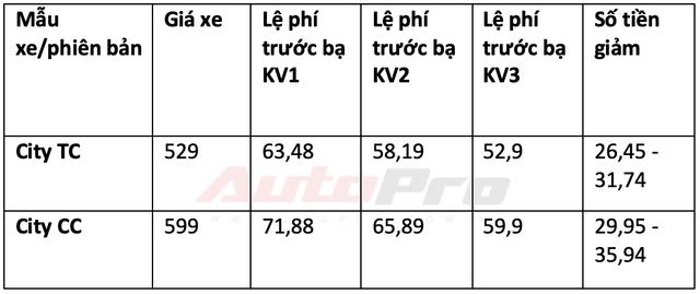 Chi tiết mức giảm trước bạ cho 34 mẫu xe lắp ráp trong nước: Từ 15 triệu đến gần 300 triệu đồng - Ảnh 6.