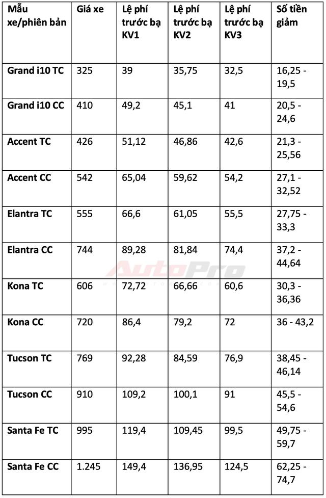 Chi tiết mức giảm trước bạ các dòng xe lắp ráp trong nước: Từ 15 triệu đến gần 300 triệu đồng - Ảnh 16.