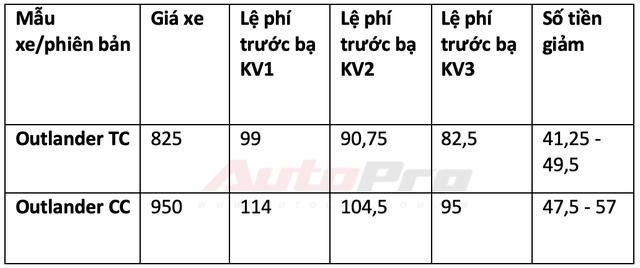 Chi tiết mức giảm trước bạ cho 34 mẫu xe lắp ráp trong nước: Từ 15 triệu đến gần 300 triệu đồng - Ảnh 8.