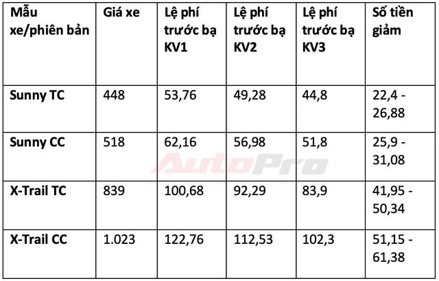 Chi tiết mức giảm trước bạ các dòng xe lắp ráp trong nước: Từ 15 triệu đến gần 300 triệu đồng - Ảnh 10.