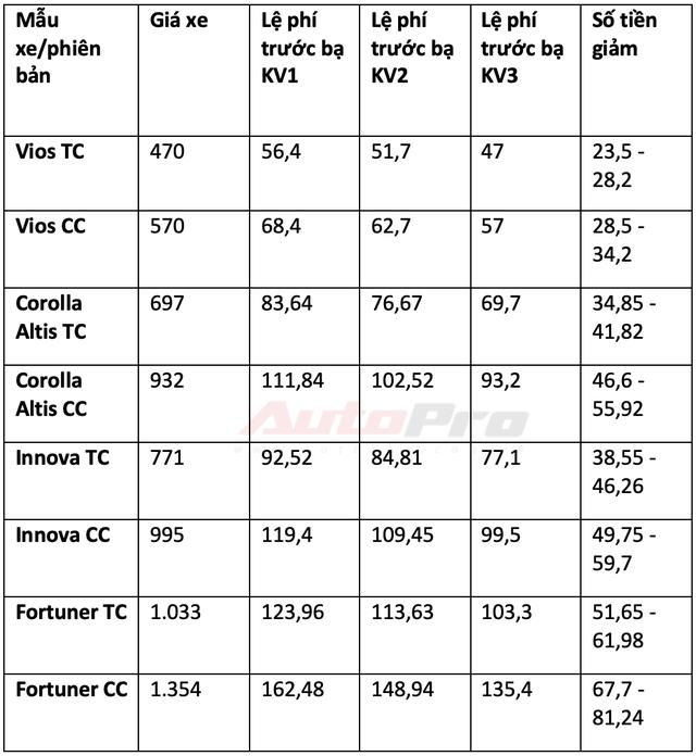 Chi tiết mức giảm trước bạ các dòng xe lắp ráp trong nước: Từ 15 triệu đến gần 300 triệu đồng - Ảnh 4.